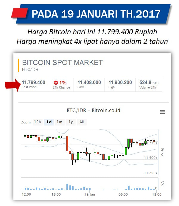 bitcoin indonesia cara main